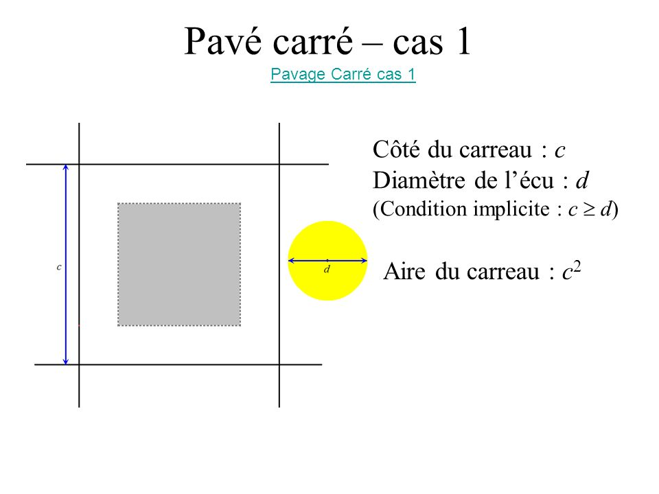 Pavé carré – cas 1 Côté du carreau : c Diamètre de lécu : d (Condition implicite : c d) Pavage Carré cas 1 Aire du carreau : c 2 Aire du carré central : (c – d) 2