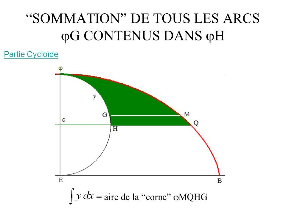 SOMMATION DE TOUS LES ARCS G CONTENUS DANS H Partie Cycloïde = aire de la corne MQHG