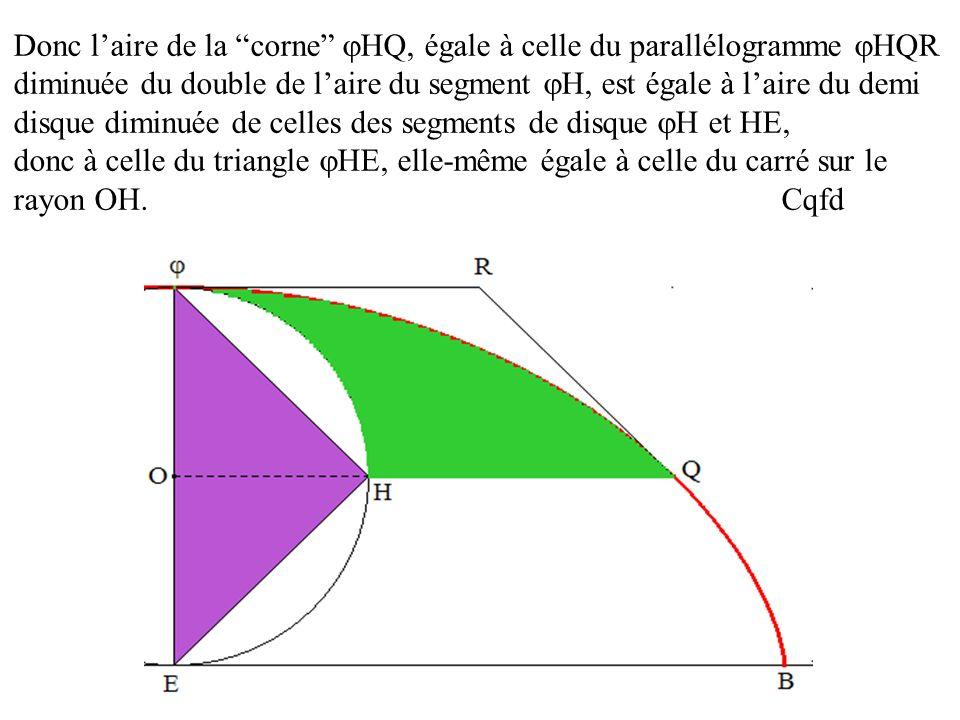 Donc laire de la corne HQ, égale à celle du parallélogramme HQR diminuée du double de laire du segment H, est égale à laire du demi disque diminuée de
