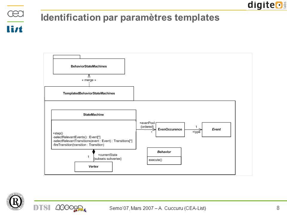 9 Semo07, Mars 2007 – A. Cuccuru (CEA-List) DTSI Identification par paramètres templates