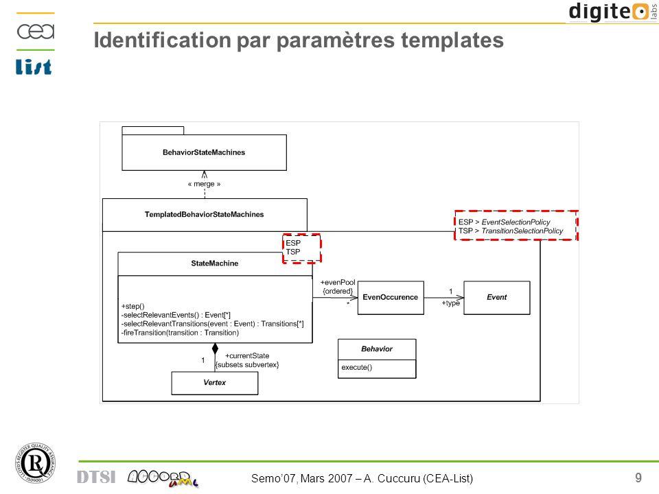 10 Semo07, Mars 2007 – A. Cuccuru (CEA-List) DTSI Modularisation par le pattern Strategy