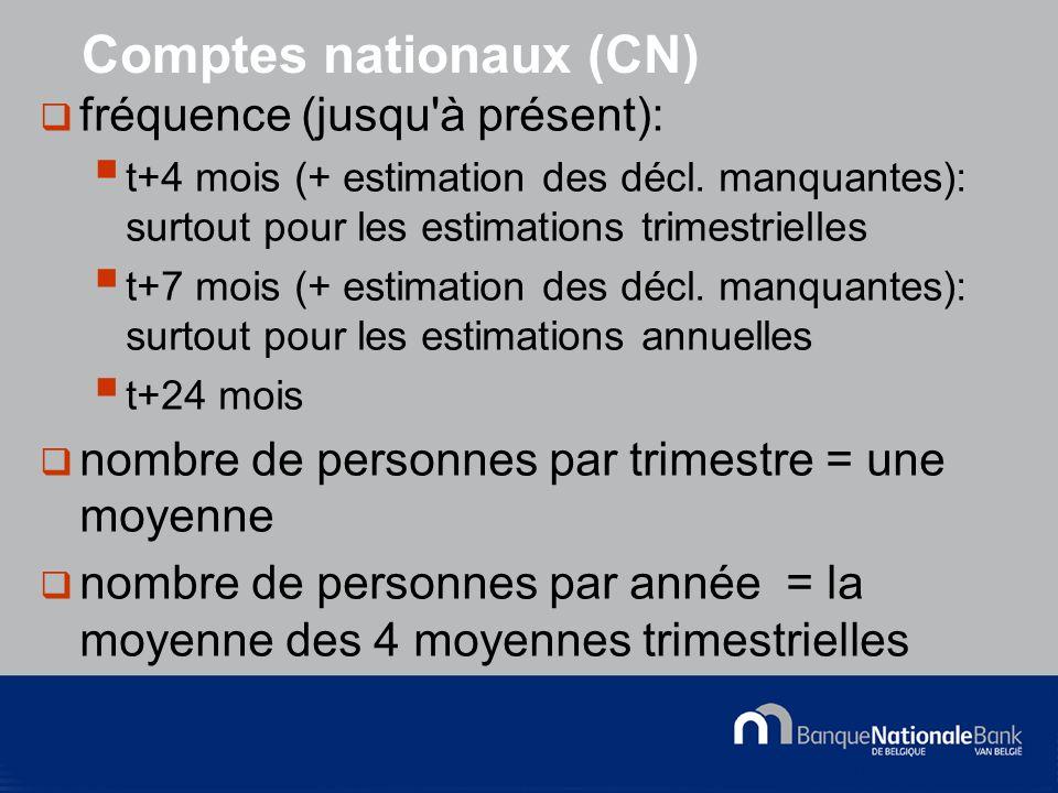 © National Bank of Belgium Comptes nationaux (CN) fréquence (jusqu à présent): t+4 mois (+ estimation des décl.