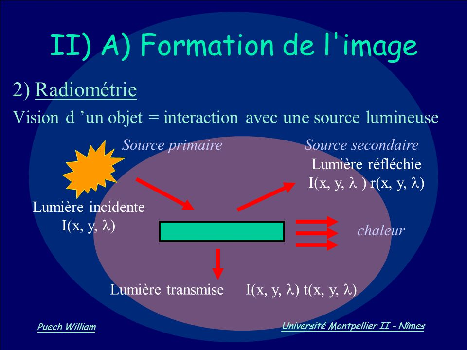 Vision par Ordinateur Puech William Université Montpellier II - Nîmes II) A) Formation de l'image 2) Radiométrie Vision d un objet = interaction avec
