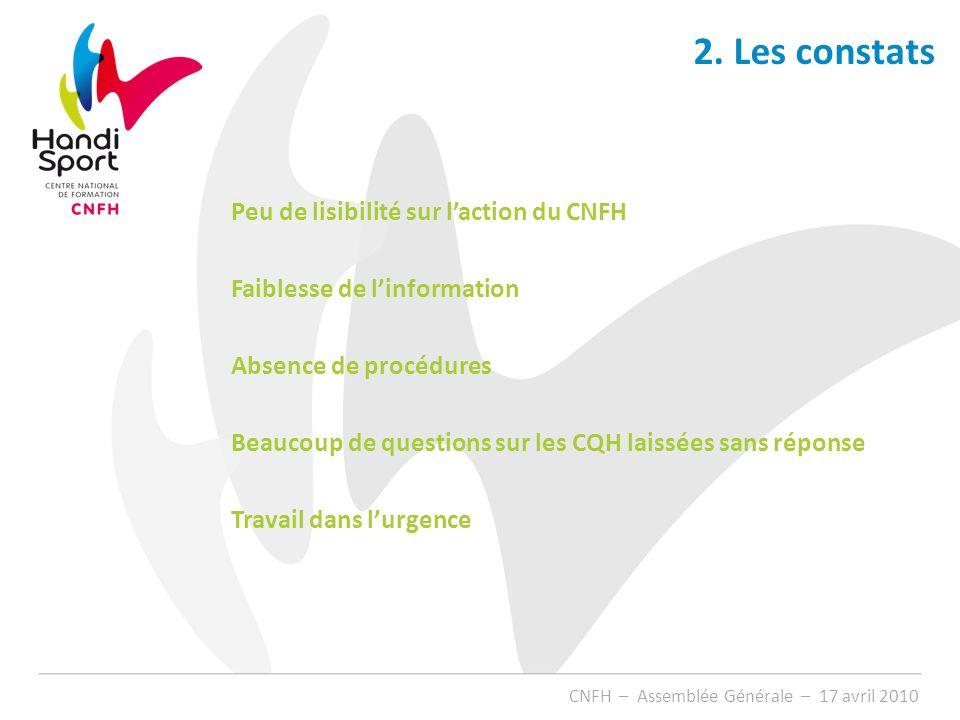 CNFH – Assemblée Générale – 17 avril 2010 Peu de lisibilité sur laction du CNFH Faiblesse de linformation Absence de procédures Beaucoup de questions