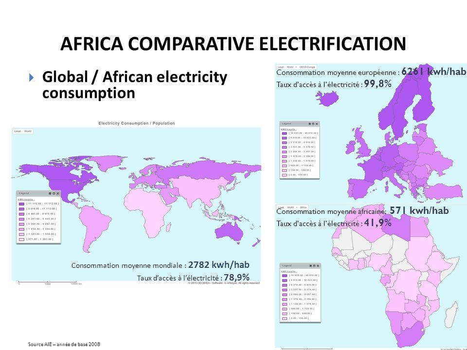 Consommation moyenne mondiale : 2782 kwh/hab Taux daccès à lélectricité : 78,9% Consommation moyenne européenne : 6261 kwh/hab Taux daccès à lélectricité : 99,8% Consommation moyenne africaine: 571 kwh/hab Taux daccès à lélectricité : 41,9% Source AIE – année de base 2008 Global / African electricity consumption AFRICA COMPARATIVE ELECTRIFICATION