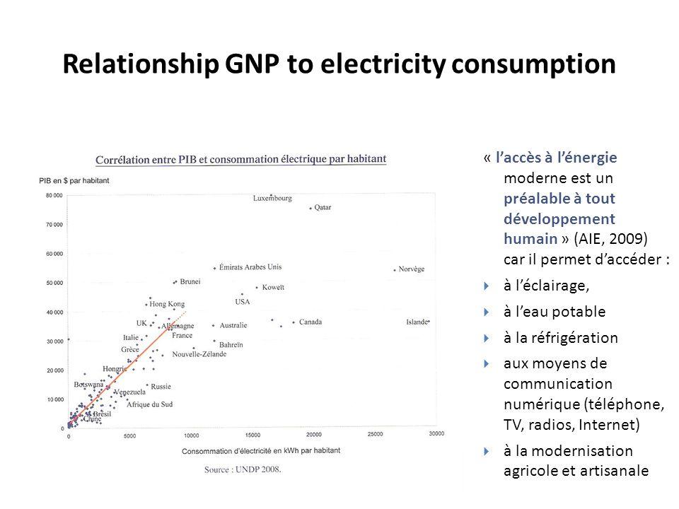 « laccès à lénergie moderne est un préalable à tout développement humain » (AIE, 2009) car il permet daccéder : à léclairage, à leau potable à la réfr
