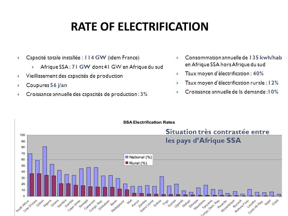RATE OF ELECTRIFICATION Consommation annuelle de 135 kwh/hab en Afrique SSA hors Afrique du sud Taux moyen délectrification : 40% Taux moyen délectrif
