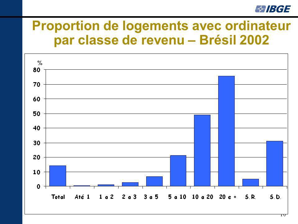 10 Proportion de logements avec ordinateur par classe de revenu – Brésil 2002