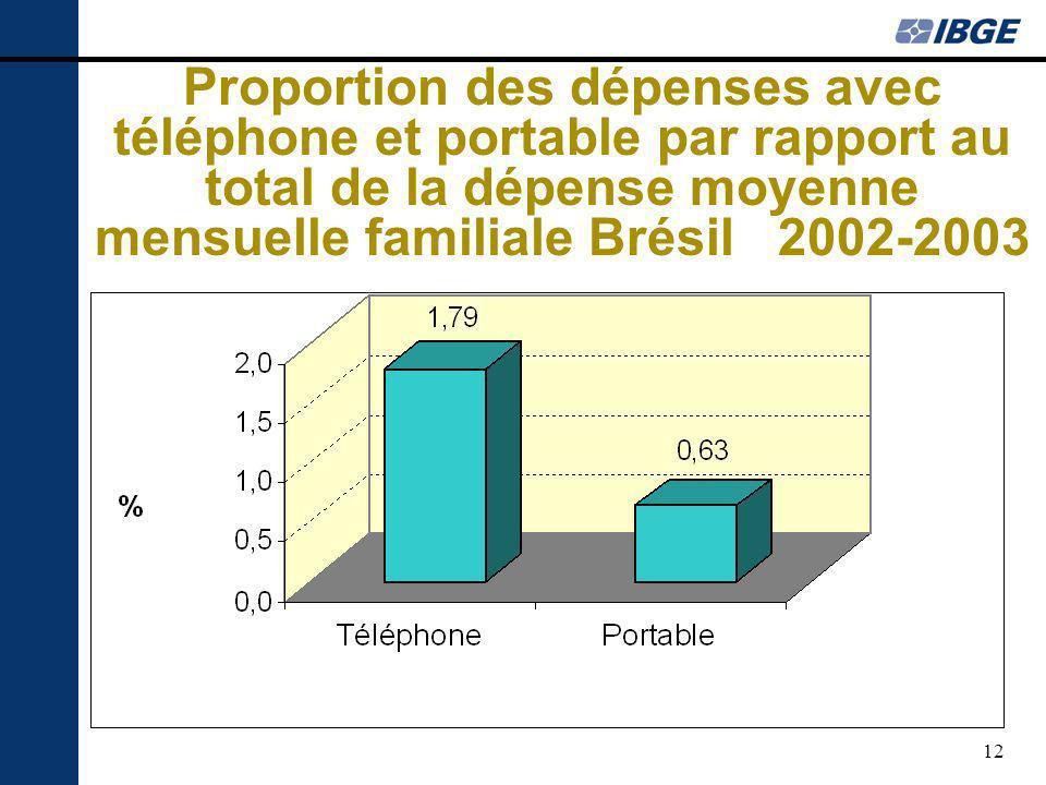 12 Proportion des dépenses avec téléphone et portable par rapport au total de la dépense moyenne mensuelle familiale Brésil 2002-2003