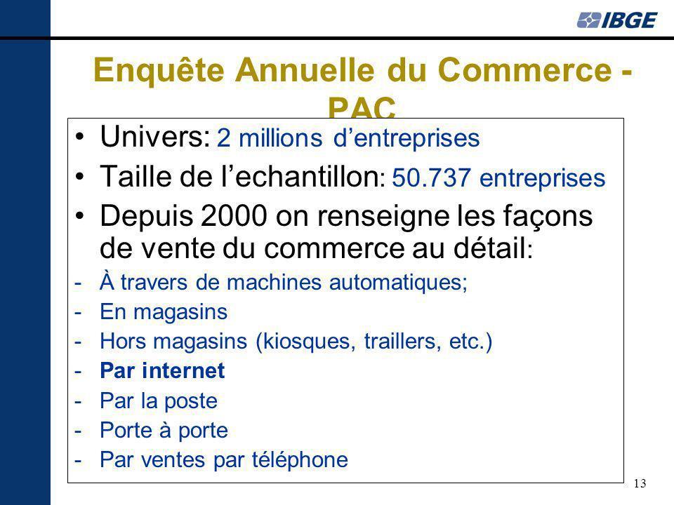 13 Enquête Annuelle du Commerce - PAC Univers: 2 millions dentreprises Taille de lechantillon : 50.737 entreprises Depuis 2000 on renseigne les façons