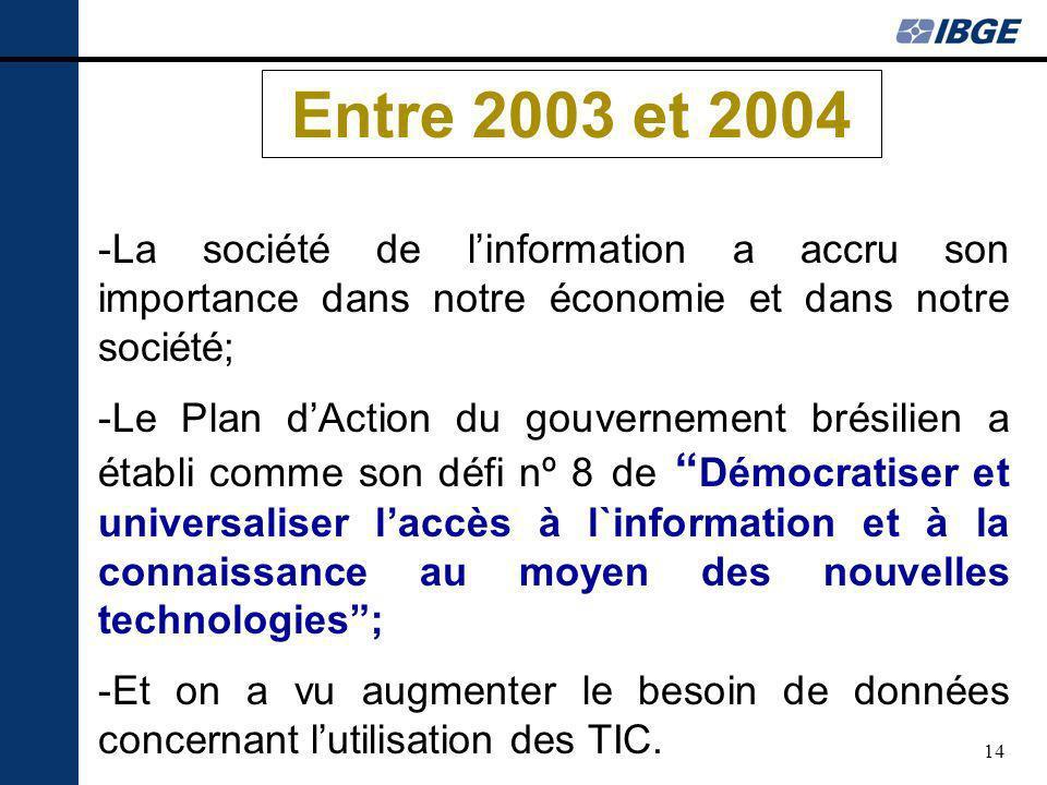 14 Entre 2003 et 2004 -La société de linformation a accru son importance dans notre économie et dans notre société; -Le Plan dAction du gouvernement brésilien a établi comme son défi nº 8 de Démocratiser et universaliser laccès à l`information et à la connaissance au moyen des nouvelles technologies; -Et on a vu augmenter le besoin de données concernant lutilisation des TIC.