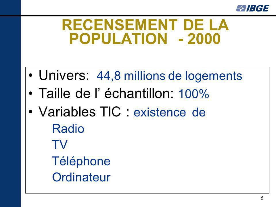 6 RECENSEMENT DE LA POPULATION - 2000 Univers: 44,8 millions de logements Taille de l échantillon: 100% Variables TIC : existence de Radio TV Téléphone Ordinateur