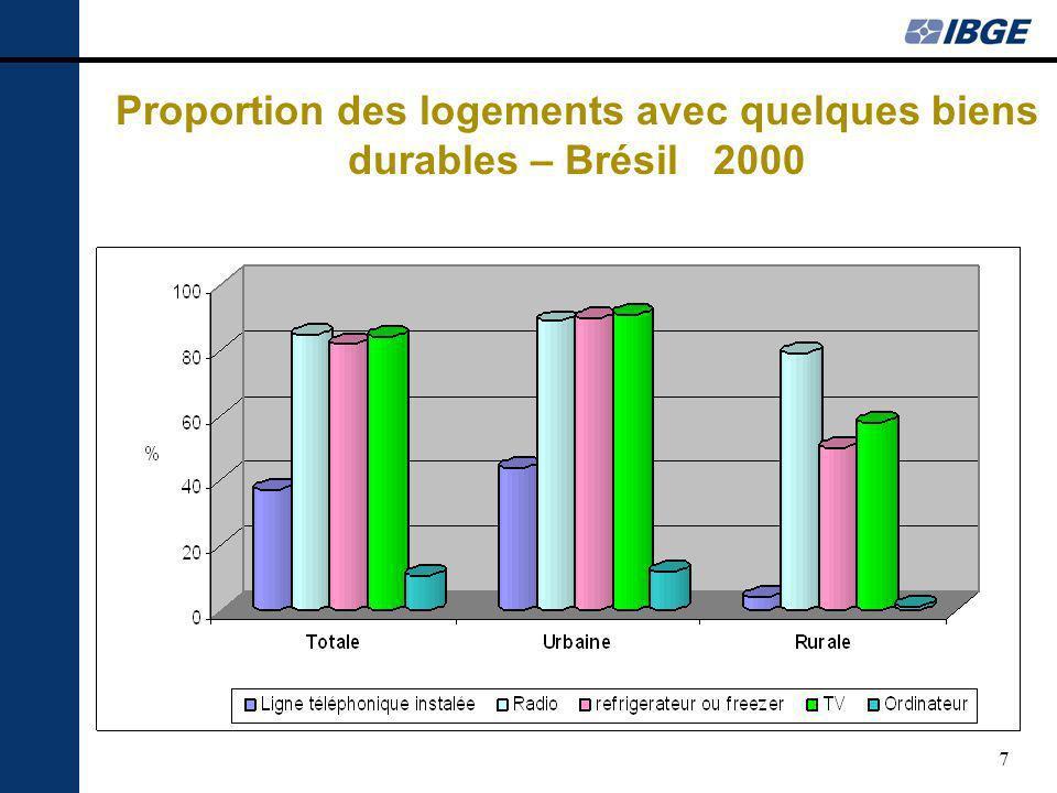 7 Proportion des logements avec quelques biens durables – Brésil 2000