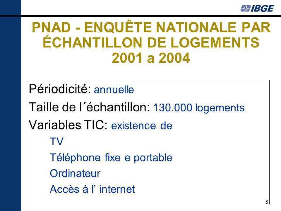 8 PNAD - ENQUÊTE NATIONALE PAR ÉCHANTILLON DE LOGEMENTS 2001 a 2004 Périodicité: annuelle Taille de l´échantillon: 130.000 logements Variables TIC: ex