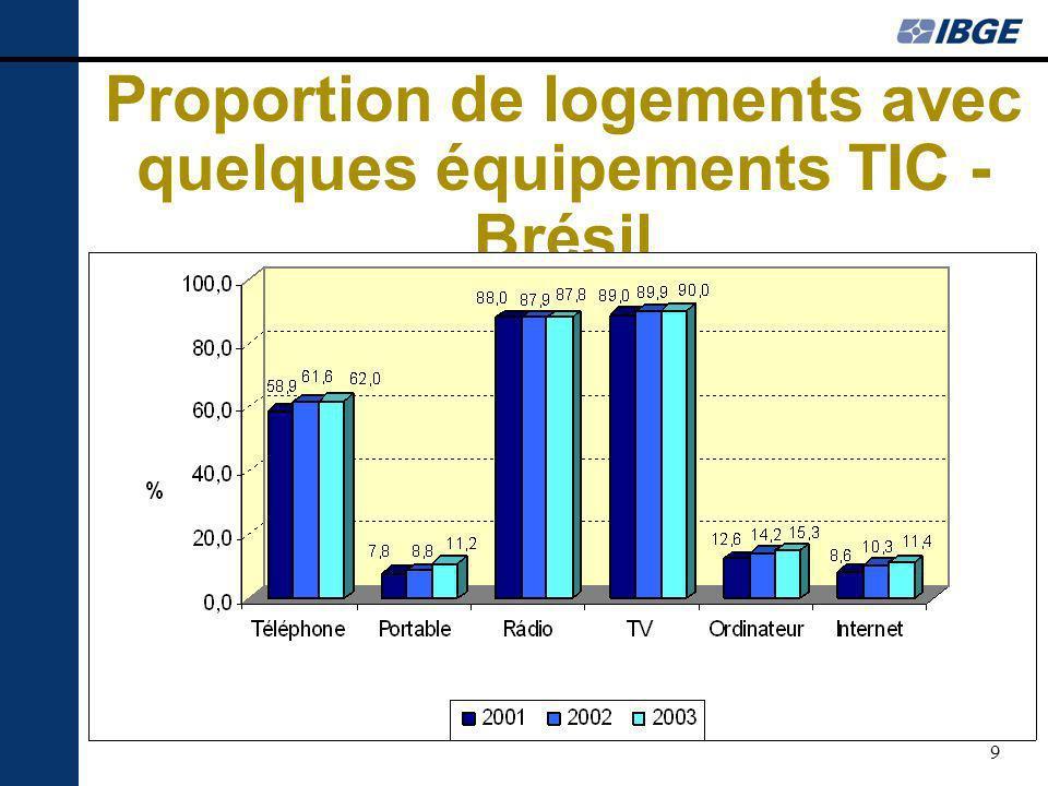 9 Proportion de logements avec quelques équipements TIC - Brésil
