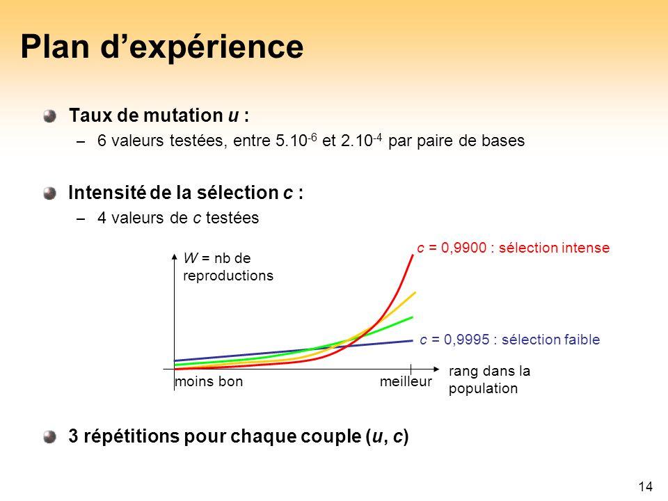 14 Plan dexpérience Taux de mutation u : – 6 valeurs testées, entre 5.10 -6 et 2.10 -4 par paire de bases Intensité de la sélection c : – 4 valeurs de