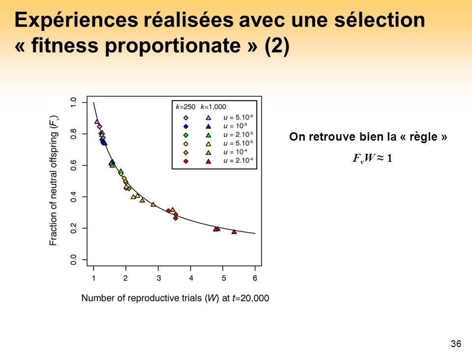 36 Expériences réalisées avec une sélection « fitness proportionate » (2) On retrouve bien la « règle » F ν W 1