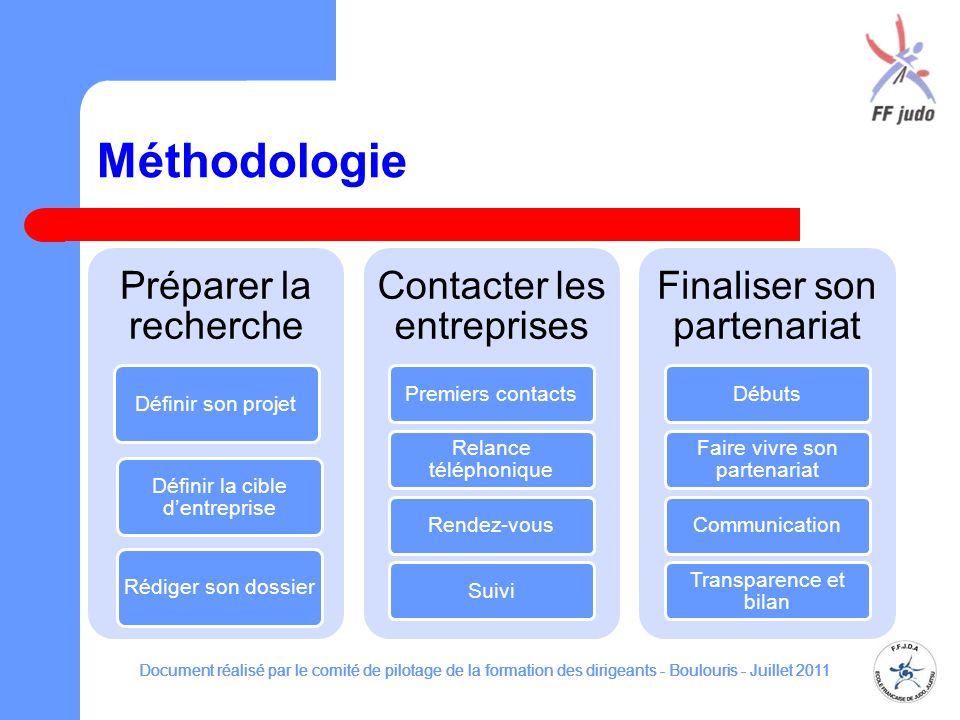 Méthodologie TEXTE Document réalisé par le comité de pilotage de la formation des dirigeants - Boulouris - Juillet 2011 Préparer la recherche Définir