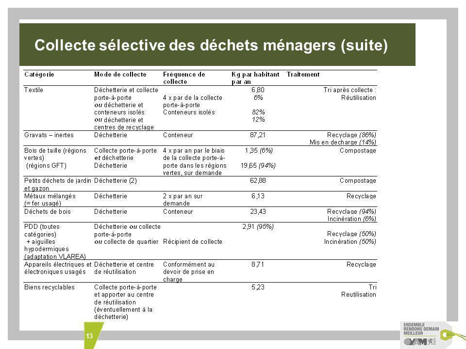 13 Collecte sélective des déchets ménagers Collecte sélective des déchets ménagers (suite)
