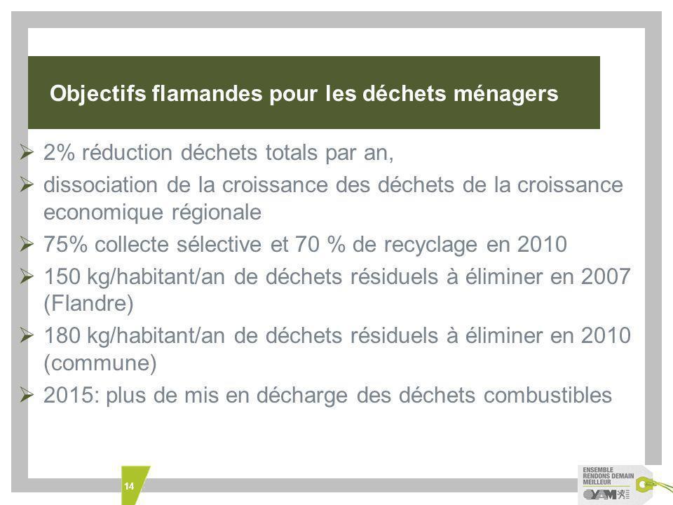 14 Objectifs flamandes pour les déchets ménagers 2% réduction déchets totals par an, dissociation de la croissance des déchets de la croissance economique régionale 75% collecte sélective et 70 % de recyclage en 2010 150 kg/habitant/an de déchets résiduels à éliminer en 2007 (Flandre) 180 kg/habitant/an de déchets résiduels à éliminer en 2010 (commune) 2015: plus de mis en décharge des déchets combustibles
