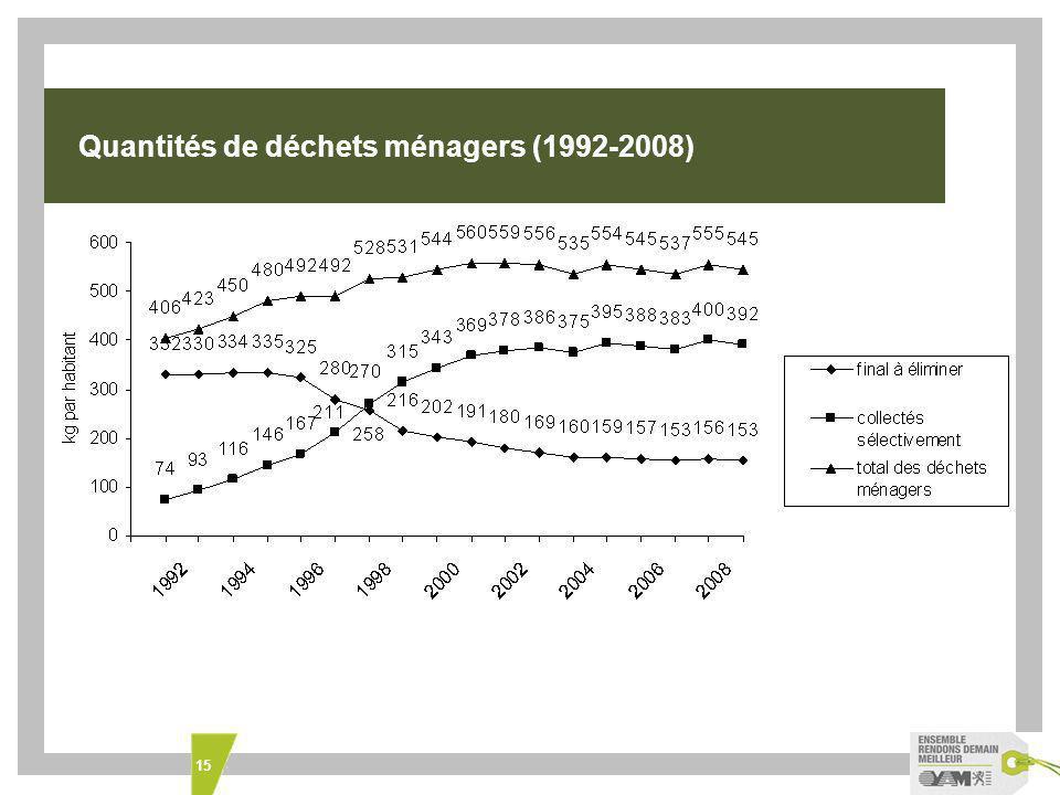 15 Quantités de déchets ménagers (1992-2008)