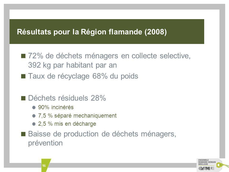 16 Résultats pour la Région flamande (2008) 72% de déchets ménagers en collecte selective, 392 kg par habitant par an Taux de récyclage 68% du poids Déchets résiduels 28% 90% incinérés 7,5 % séparé mechaniquement 2,5 % mis en décharge Baisse de production de déchets ménagers, prévention