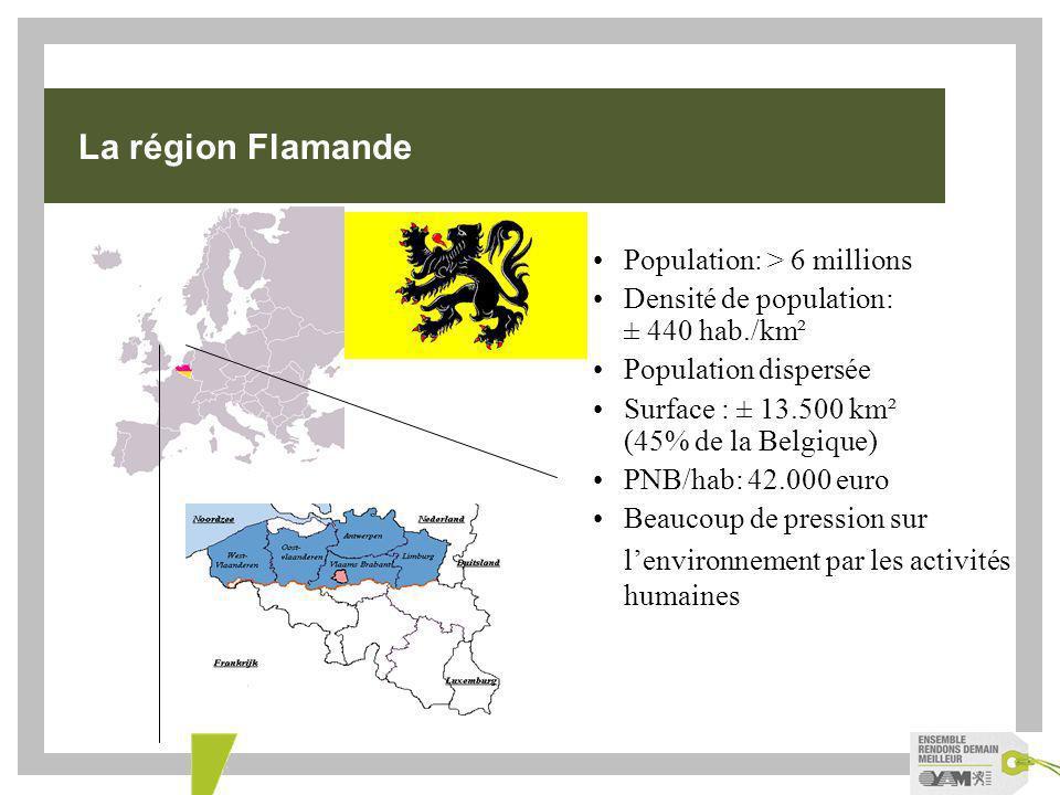 Population: > 6 millions Densité de population: ± 440 hab./km² Population dispersée Surface : ± 13.500 km² (45% de la Belgique) PNB/hab: 42.000 euro Beaucoup de pression sur lenvironnement par les activités humaines La région Flamande