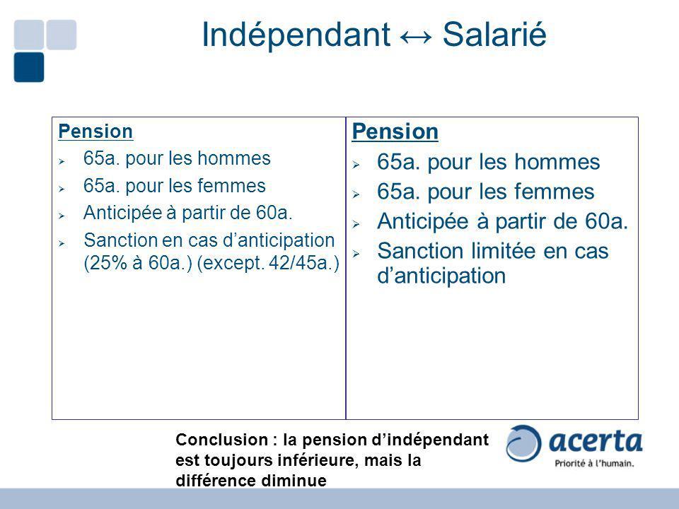 Indépendant Salarié Pension 65a. pour les hommes 65a. pour les femmes Anticipée à partir de 60a. Sanction en cas danticipation (25% à 60a.) (except. 4