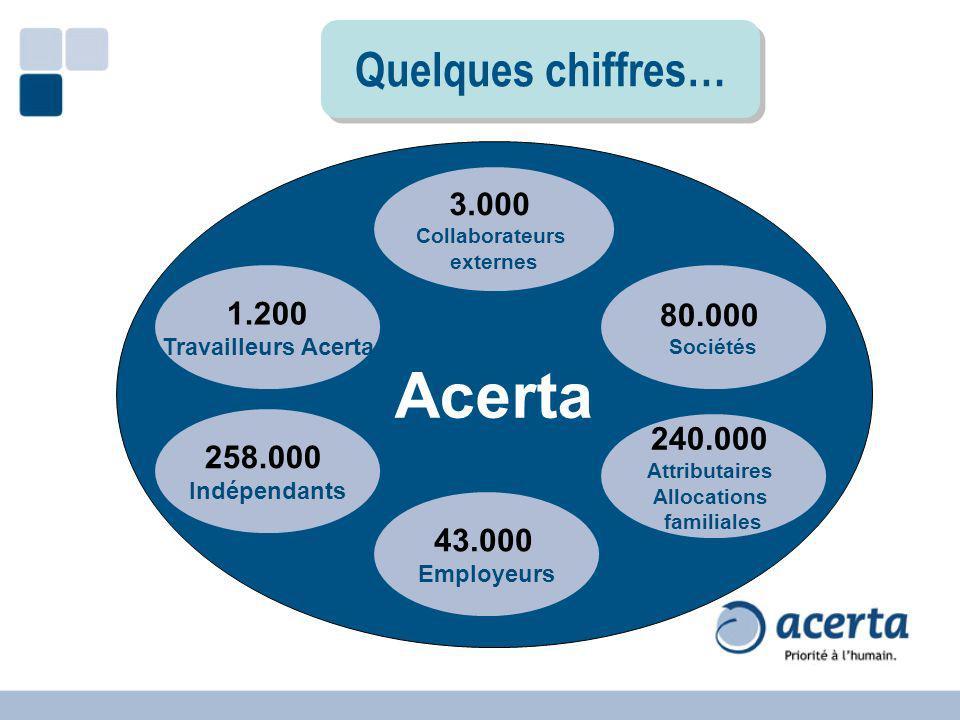 Acerta 1.200 Travailleurs Acerta 3.000 Collaborateurs externes 258.000 Indépendants 80.000 Sociétés 43.000 Employeurs 240.000 Attributaires Allocation