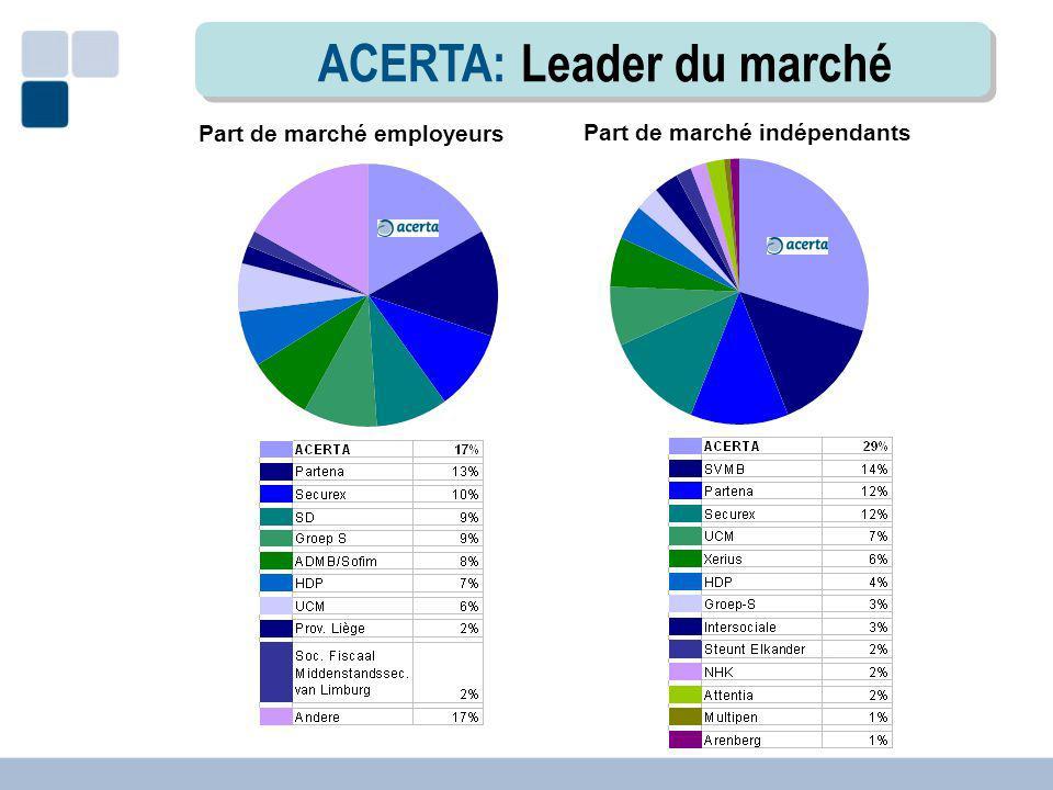 ACERTA: Leader du marché Part de marché employeurs Part de marché indépendants