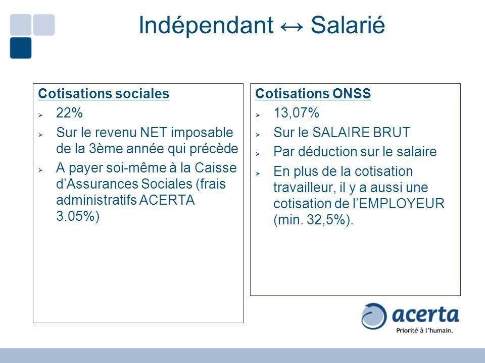 Indépendant Salarié Cotisations sociales 22% Sur le revenu NET imposable de la 3ème année qui précède A payer soi-même à la Caisse dAssurances Sociale