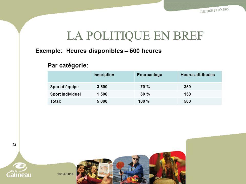 LA POLITIQUE EN BREF 12 18/04/2014 Exemple: Heures disponibles – 500 heures Par catégorie: InscriptionPourcentageHeures attribuées Sport déquipe 3 500