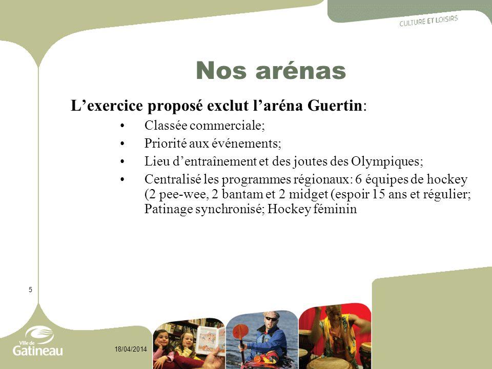 5 18/04/2014 Nos arénas Lexercice proposé exclut laréna Guertin: Classée commerciale; Priorité aux événements; Lieu dentraînement et des joutes des Olympiques; Centralisé les programmes régionaux: 6 équipes de hockey (2 pee-wee, 2 bantam et 2 midget (espoir 15 ans et régulier; Patinage synchronisé; Hockey féminin