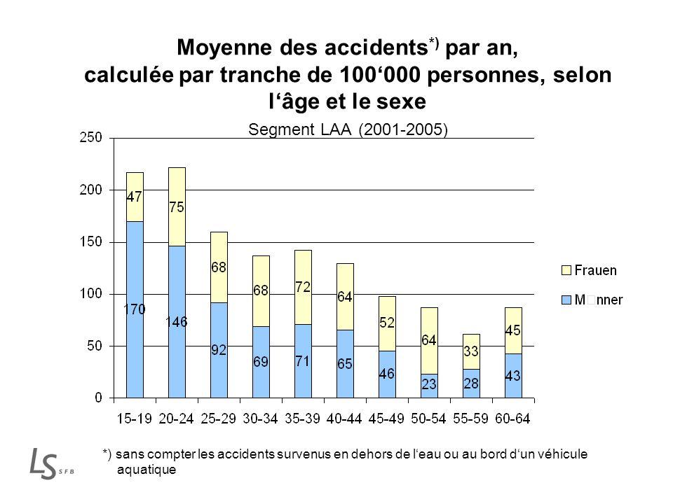 Moyenne des accidents *) par an, calculée par tranche de 100000 personnes, selon lâge et le sexe Segment LAA (2001-2005) *) sans compter les accidents survenus en dehors de leau ou au bord dun véhicule aquatique