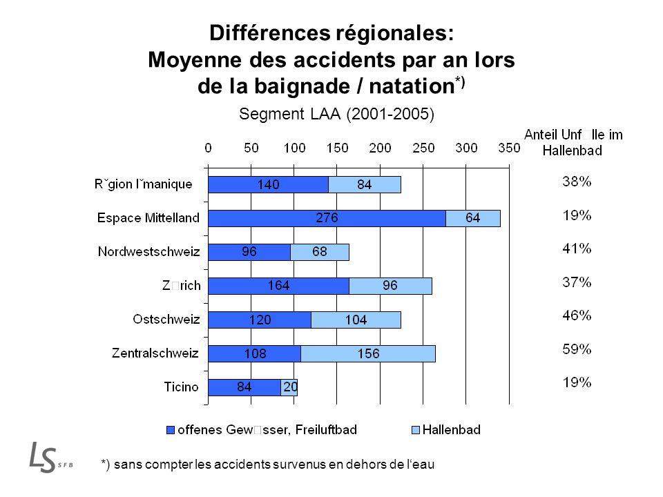 Différences régionales: Moyenne des accidents par an lors de la baignade / natation *) Segment LAA (2001-2005) *) sans compter les accidents survenus en dehors de leau