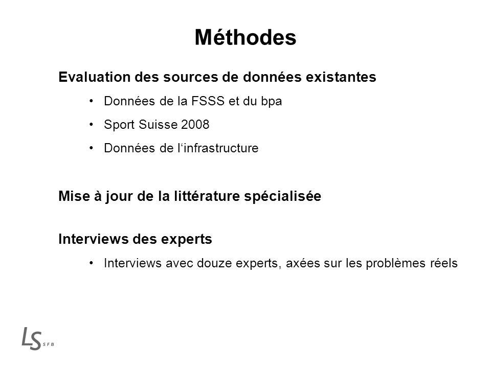 Méthodes Evaluation des sources de données existantes Données de la FSSS et du bpa Sport Suisse 2008 Données de linfrastructure Mise à jour de la littérature spécialisée Interviews des experts Interviews avec douze experts, axées sur les problèmes réels
