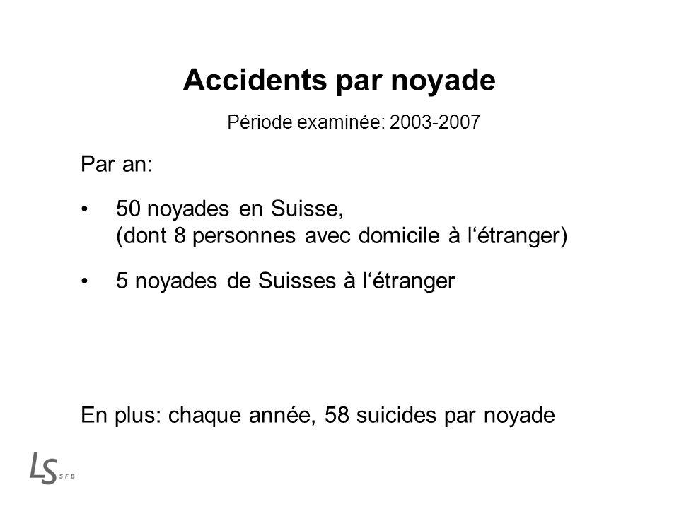 Accidents par noyade Période examinée: 2003-2007 Par an: 50 noyades en Suisse, (dont 8 personnes avec domicile à létranger) 5 noyades de Suisses à létranger En plus: chaque année, 58 suicides par noyade