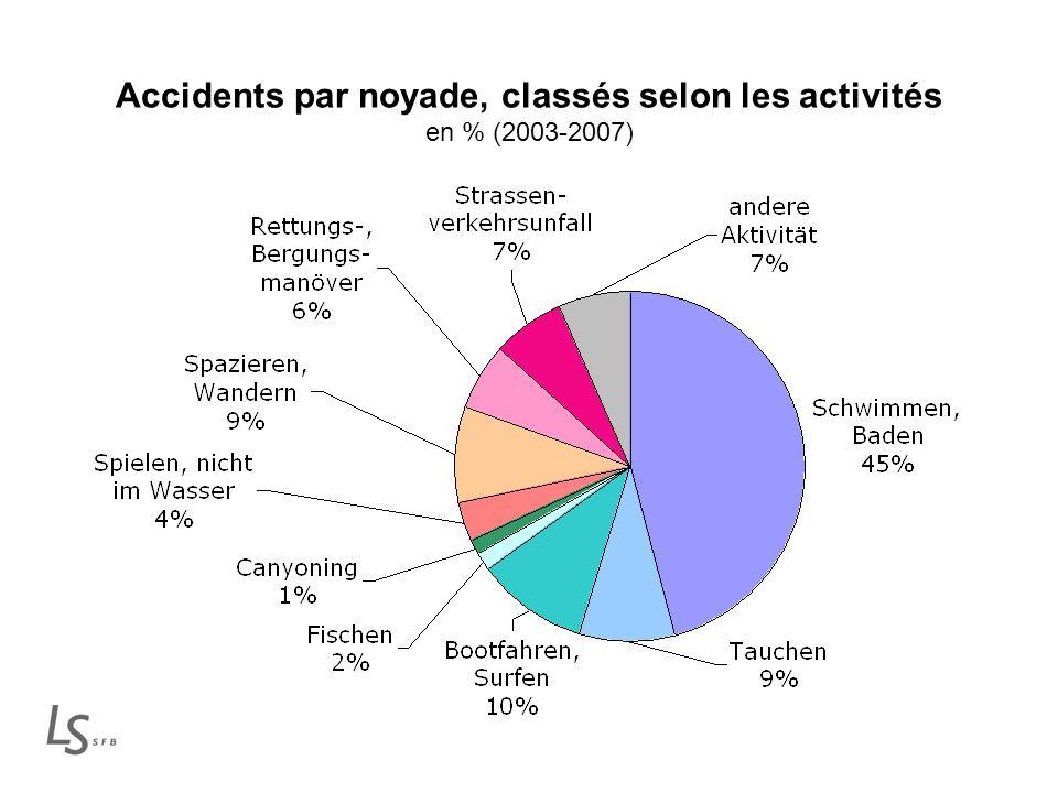 Accidents par noyade, classés selon les activités en % (2003-2007)