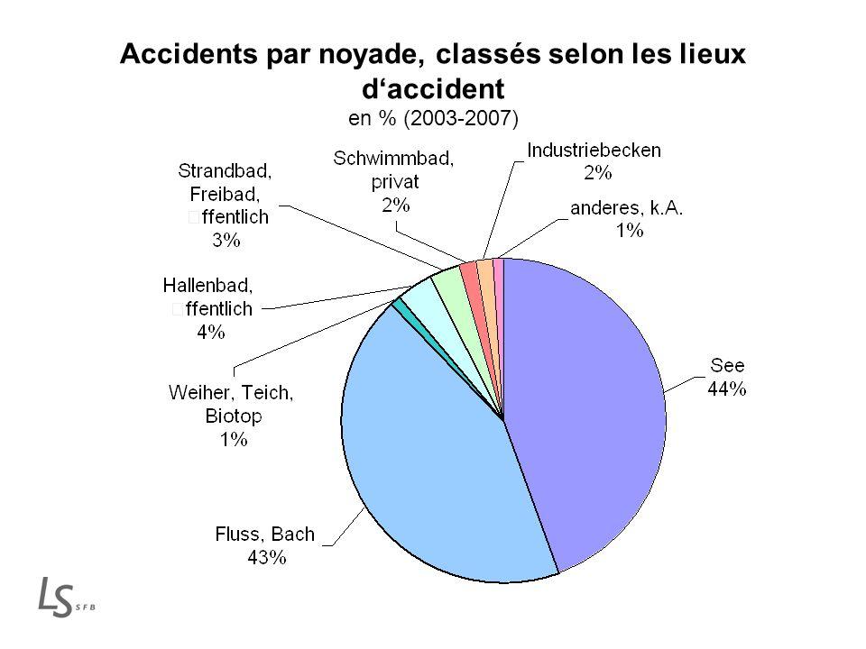 Accidents par noyade, classés selon les lieux daccident en % (2003-2007)