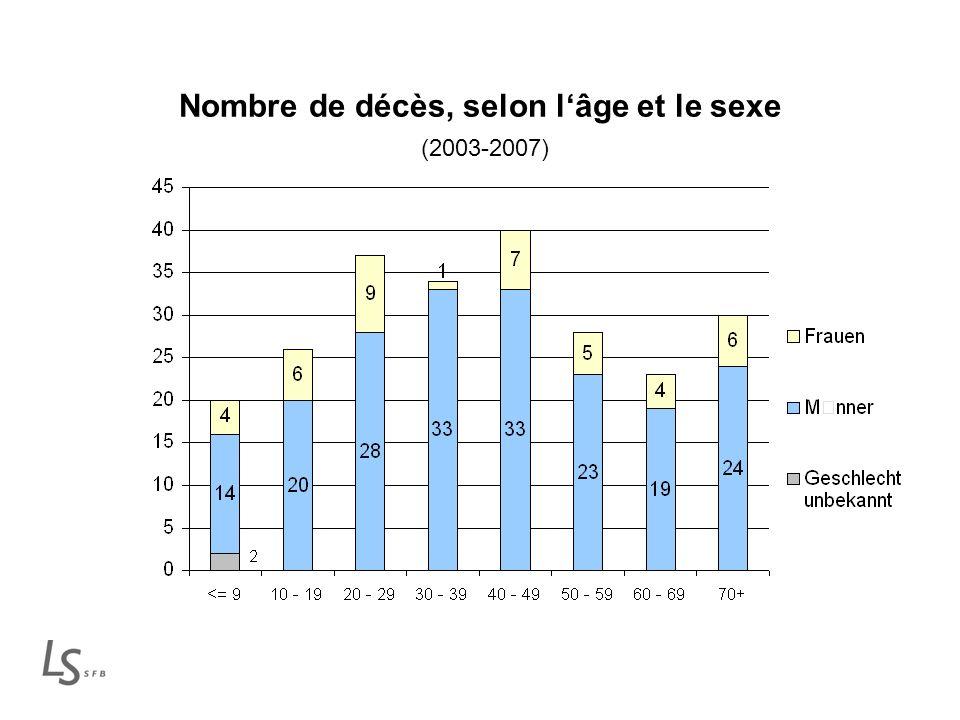 Nombre de décès, selon lâge et le sexe (2003-2007)