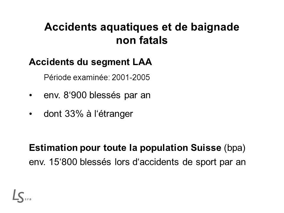 Accidents aquatiques et de baignade non fatals Accidents du segment LAA Période examinée: 2001-2005 env.