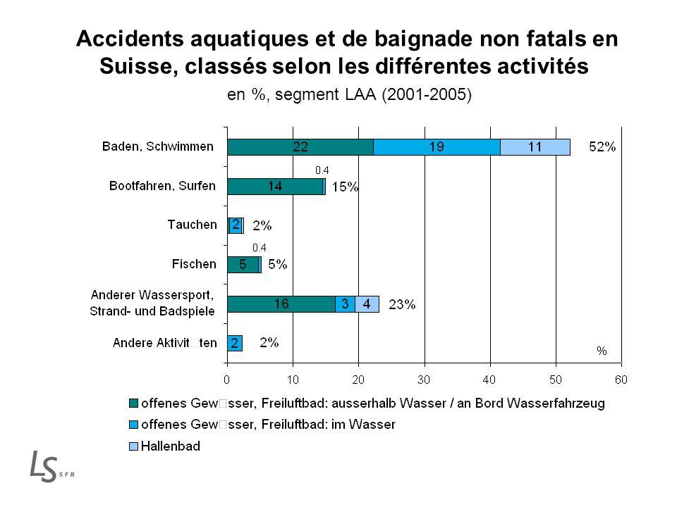 Accidents aquatiques et de baignade non fatals en Suisse, classés selon les différentes activités en %, segment LAA (2001-2005)