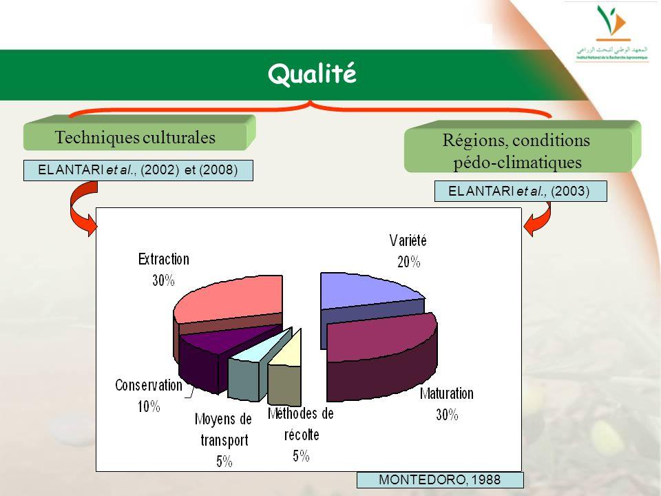 Qualité MONTEDORO, 1988 Techniques culturales Régions, conditions pédo-climatiques EL ANTARI et al., (2002) et (2008) EL ANTARI et al., (2003)