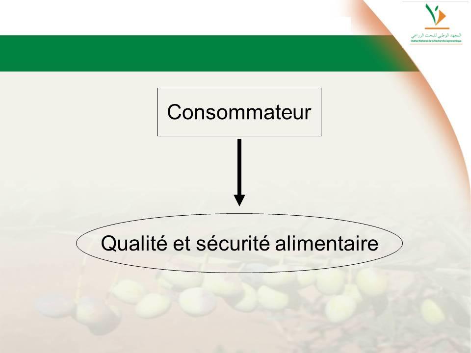 Consommateur Qualité et sécurité alimentaire