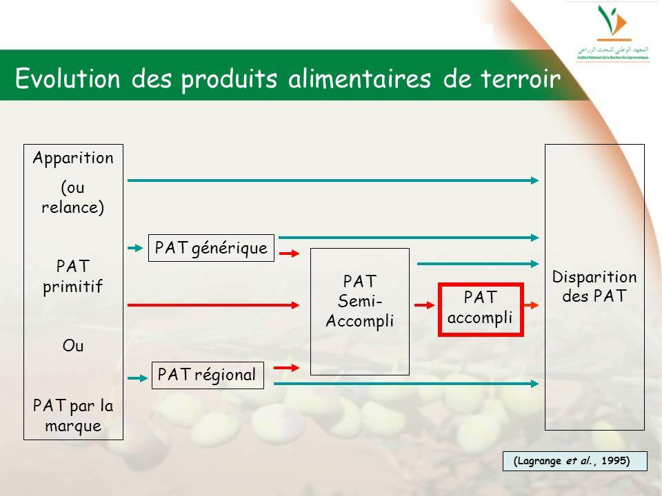 Evolution des produits alimentaires de terroir Apparition (ou relance) PAT primitif Ou PAT par la marque PAT générique PAT régional PAT Semi- Accompli