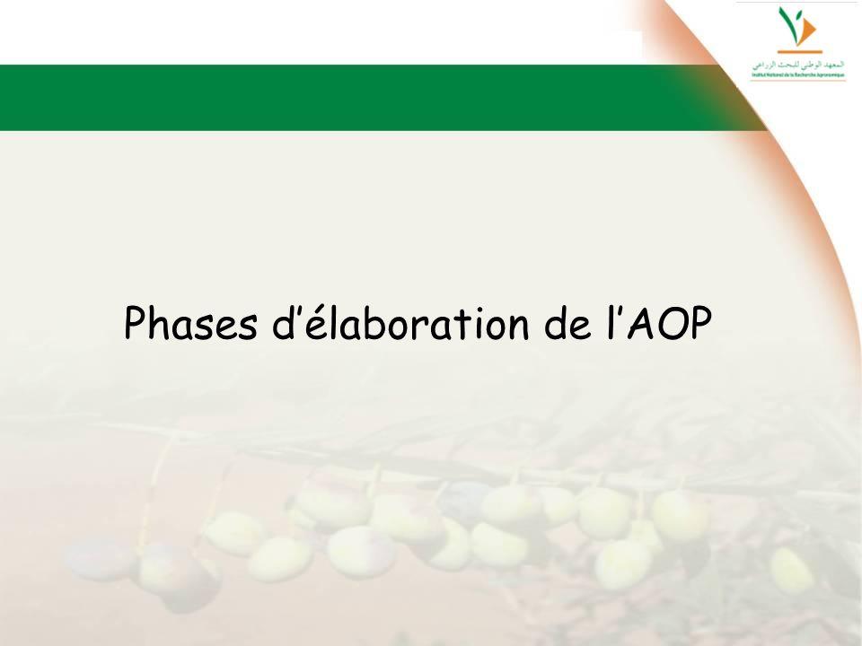 Phases délaboration de lAOP