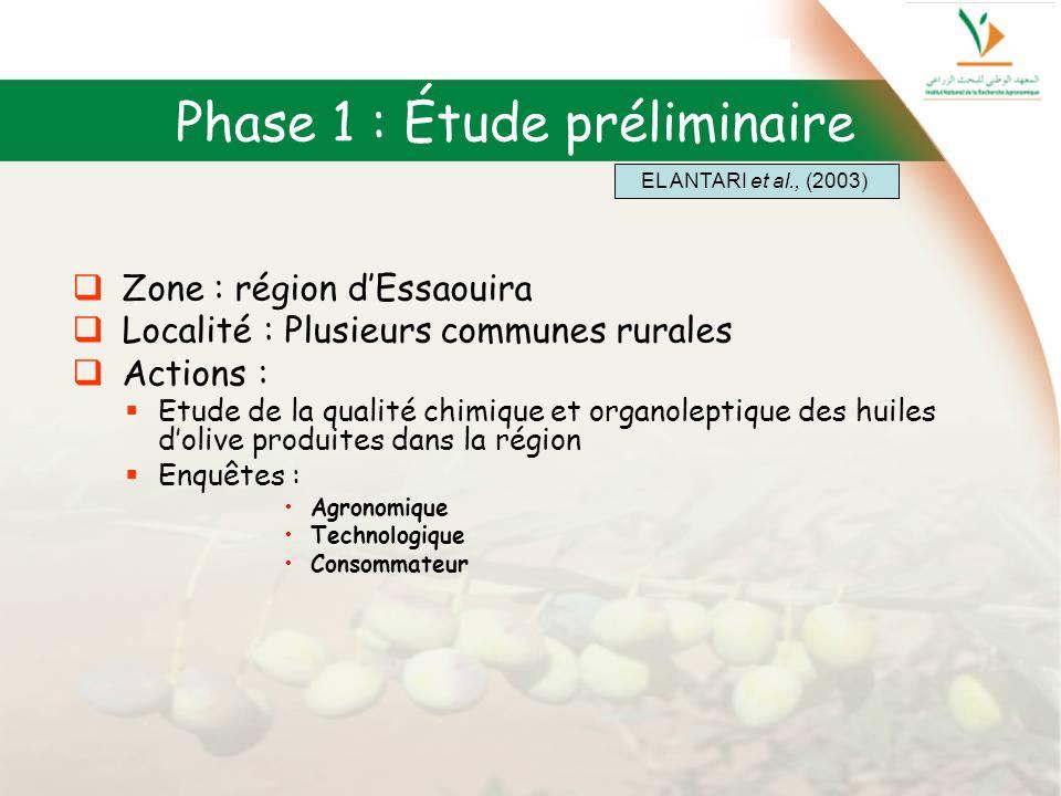 Phase 1 : Étude préliminaire Zone : région dEssaouira Localité : Plusieurs communes rurales Actions : Etude de la qualité chimique et organoleptique d