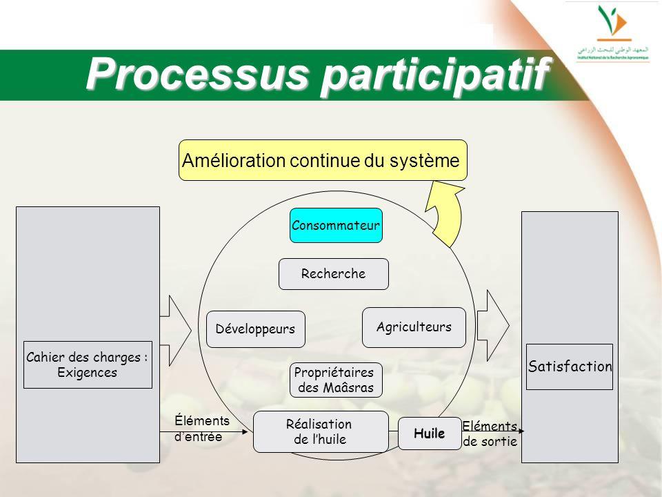 Processus participatif Cahier des charges : Exigences Recherche Satisfaction Amélioration continue du système Eléments de sortie Huile Développeurs Ag