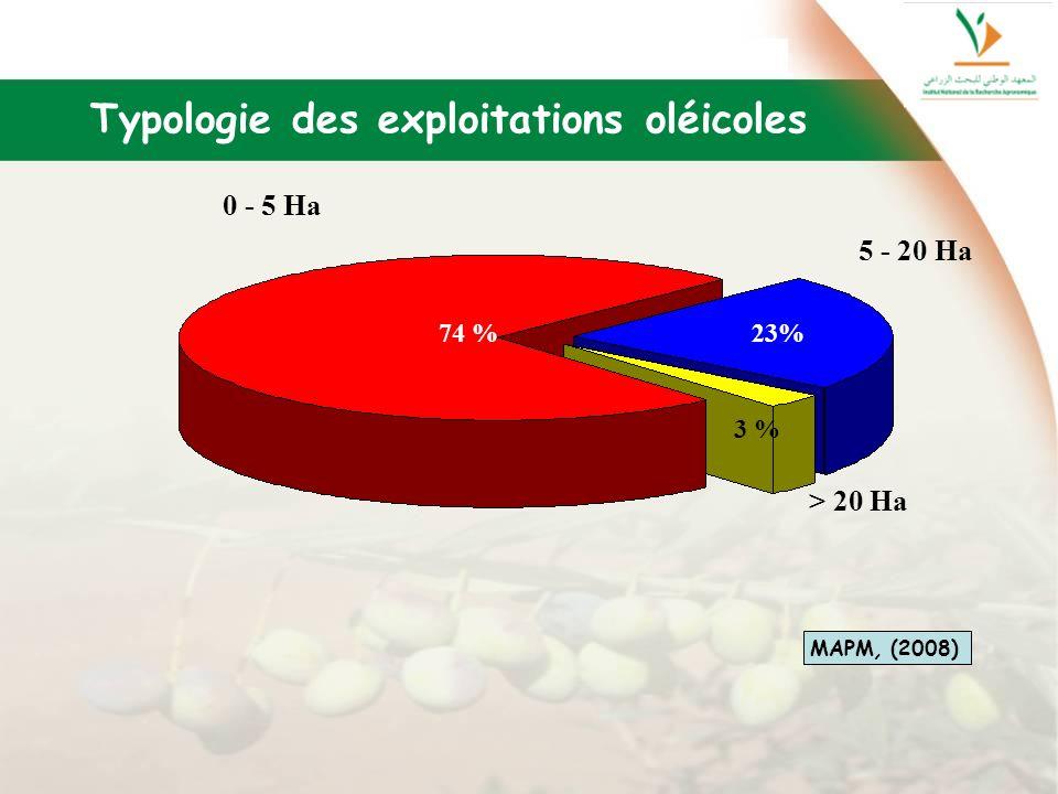 74 % 3 % 23% > 20 Ha 5 - 20 Ha 0 - 5 Ha Typologie des exploitations oléicoles MAPM, (2008)