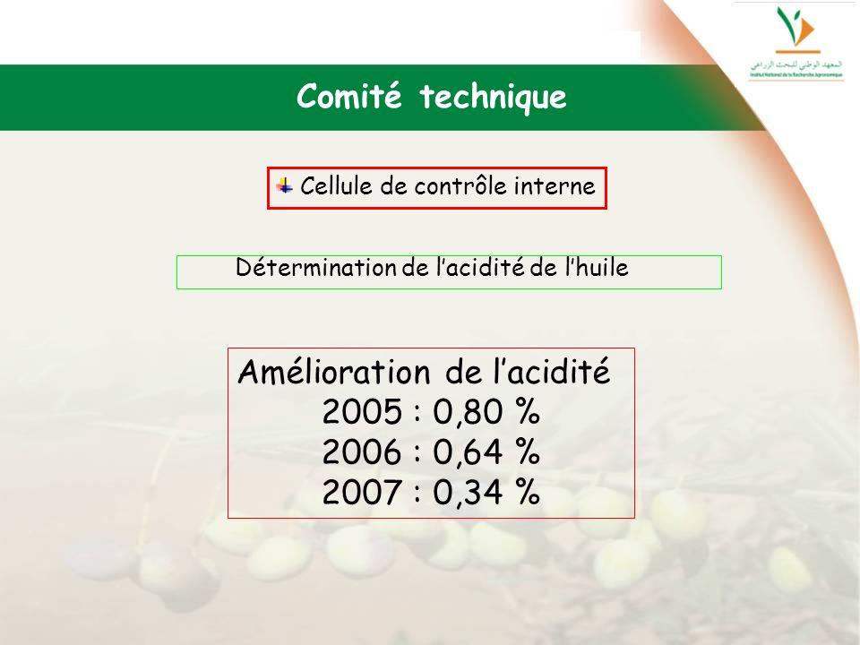 Détermination de lacidité de lhuile Comité technique Cellule de contrôle interne Amélioration de lacidité 2005 : 0,80 % 2006 : 0,64 % 2007 : 0,34 %